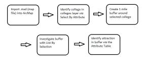 Module 2 Workflow Diagram
