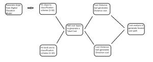 Module 5 Workflow diagram